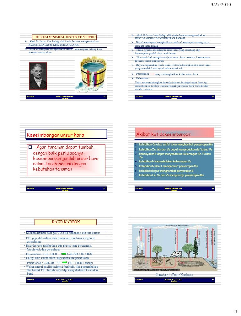 3/27/2010 4 Kuliah IX, Pengantar Ilmu Pertanian 19 HUKUM MINIMUM JUSTUS VON LIEBIG  Abad 19 Justus Von Liebig, ahli kimia Jerman mengemukakan HUKUM