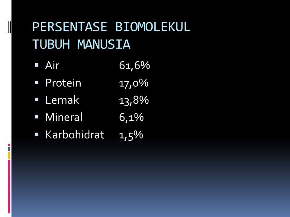 PERSENTASE BIOMOLEKUL TUBUH MANUSIA  Air61,6%  Protein17,0%  Lemak13,8%  Mineral6,1%  Karbohidrat1,5%