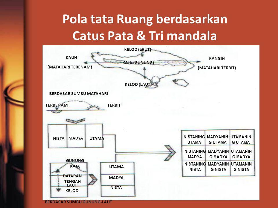 Pola tata Ruang berdasarkan Catus Pata & Tri mandala KELOD (LAUT) KAJA (GUNUNG) KANGIN (MATAHARI TERBIT) KAUH (MATAHARI TERENAM) BERDASAR SUMBU MATAHA