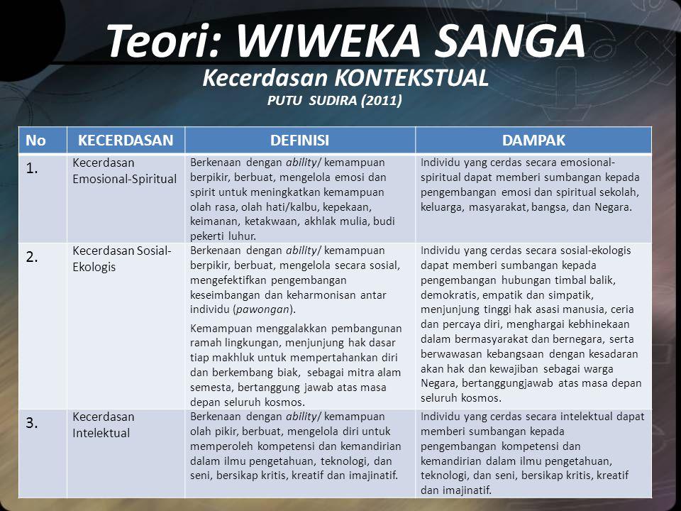 Teori: WIWEKA SANGA Kecerdasan KONTEKSTUAL PUTU SUDIRA (2011) NoKECERDASANDEFINISIDAMPAK 1.