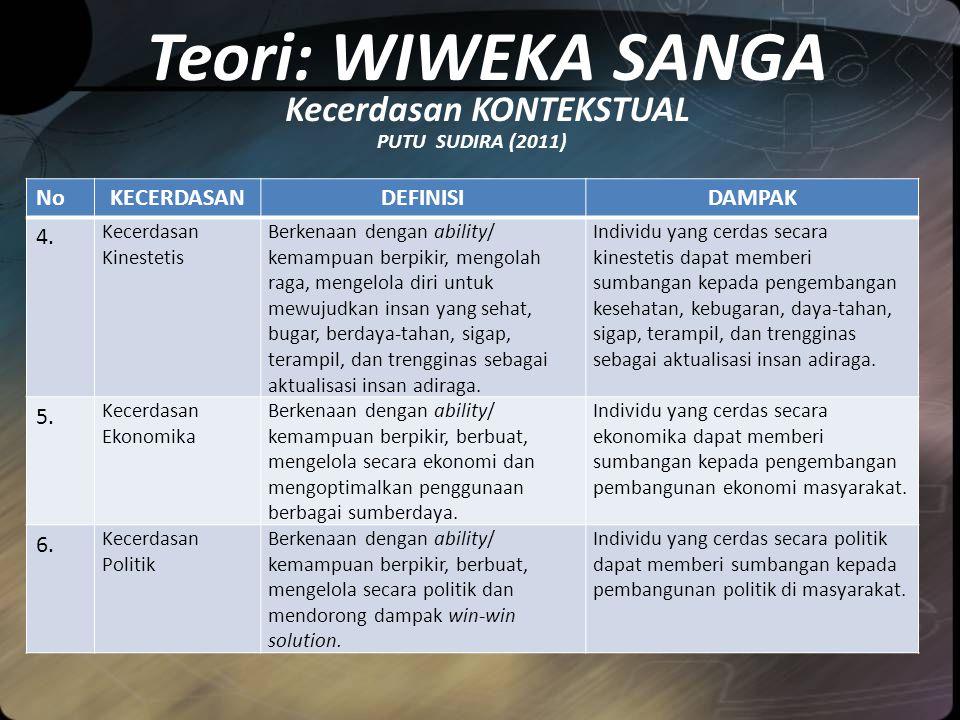 Teori: WIWEKA SANGA Kecerdasan KONTEKSTUAL PUTU SUDIRA (2011) NoKECERDASANDEFINISIDAMPAK 4.