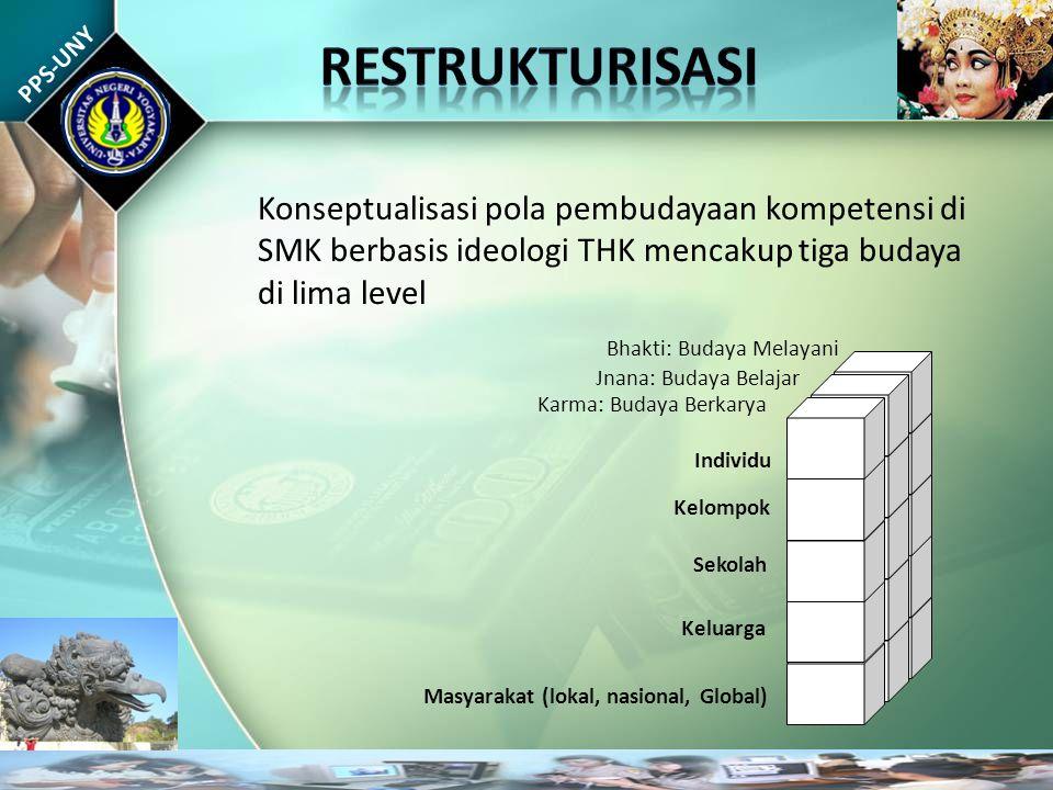 PPS-UNY Konseptualisasi pola pembudayaan kompetensi di SMK berbasis ideologi THK mencakup tiga budaya di lima level Masyarakat (lokal, nasional, Globa