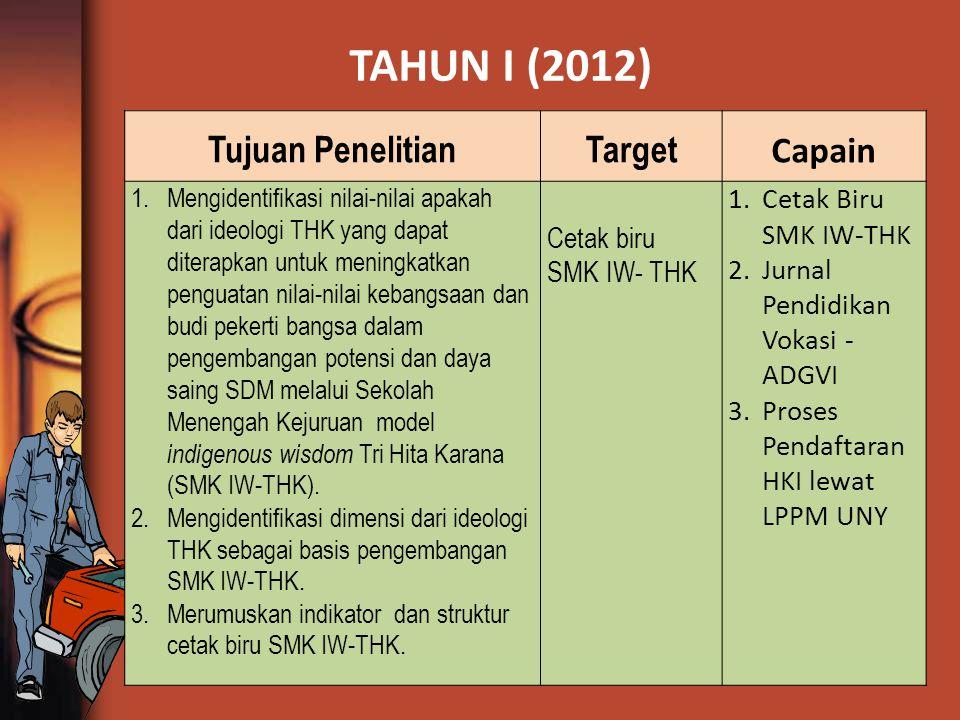 TAHUN I (2012) Tujuan PenelitianTarget Capain 1.Mengidentifikasi nilai-nilai apakah dari ideologi THK yang dapat diterapkan untuk meningkatkan penguat