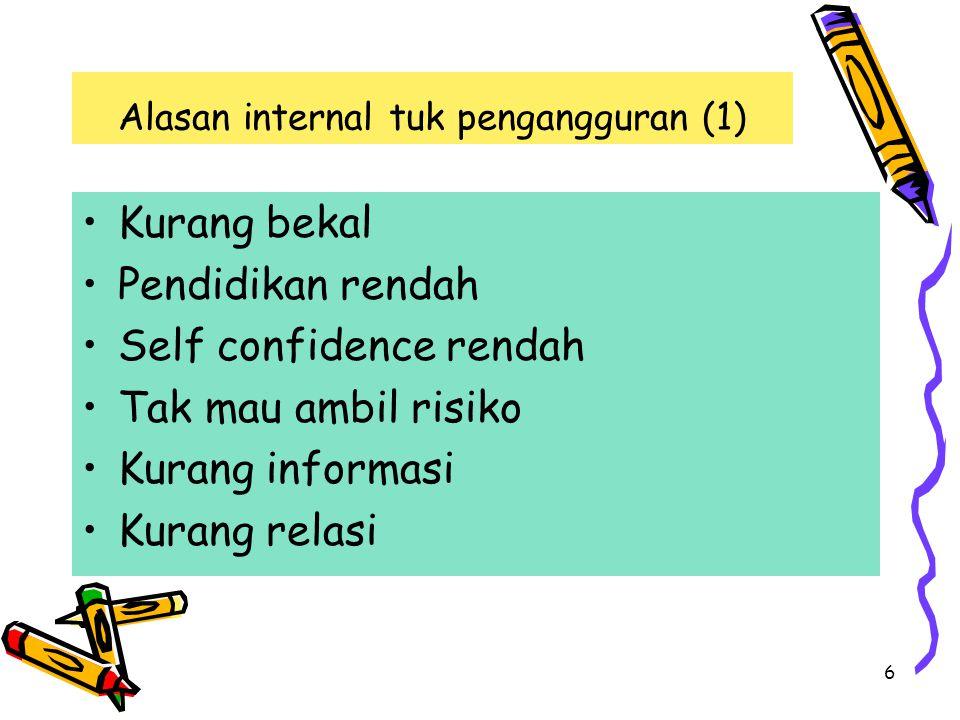 6 Alasan internal tuk pengangguran (1) Kurang bekal Pendidikan rendah Self confidence rendah Tak mau ambil risiko Kurang informasi Kurang relasi