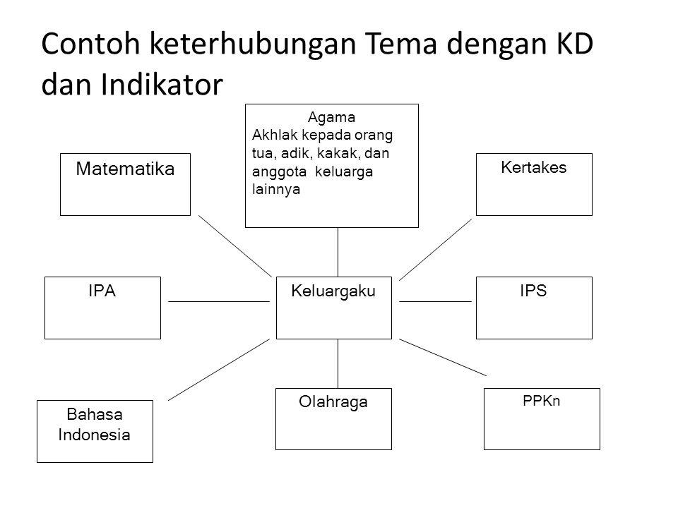 Contoh keterhubungan Tema dengan KD dan Indikator IPA Matematika Agama Akhlak kepada orang tua, adik, kakak, dan anggota keluarga lainnya Kertakes Kel