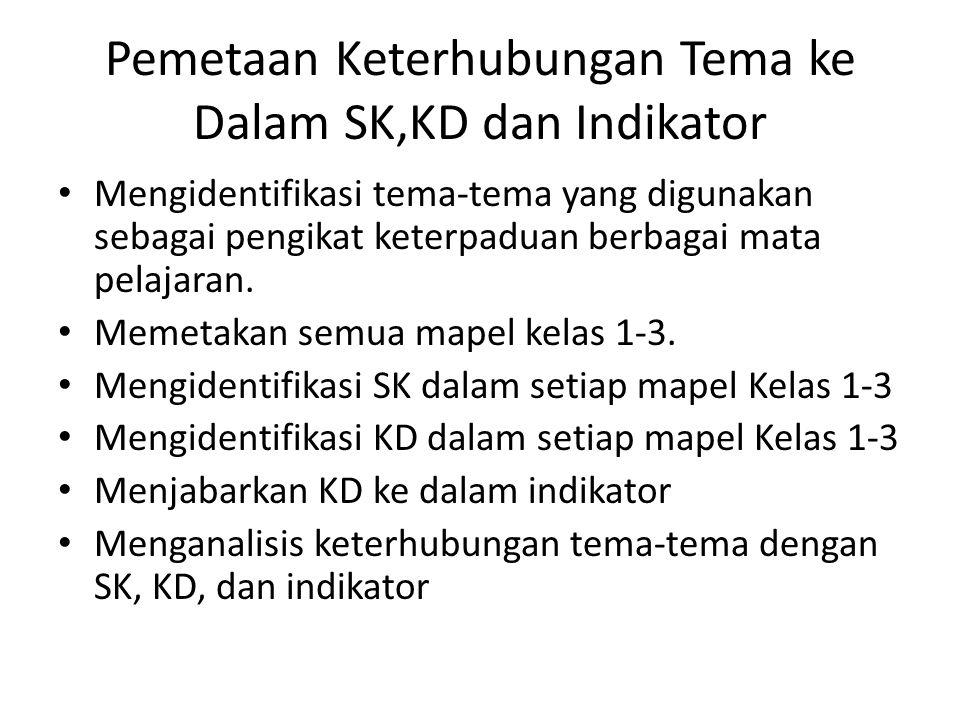 Pemetaan Keterhubungan Tema ke Dalam SK,KD dan Indikator Mengidentifikasi tema-tema yang digunakan sebagai pengikat keterpaduan berbagai mata pelajara