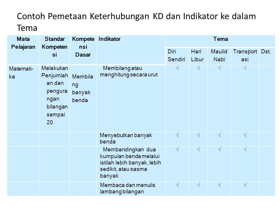 Contoh Pemetaan Keterhubungan KD dan Indikator ke dalam Tema Mata Pelajaran Standar Kompeten si Kompete nsi Dasar IndikatorTema Diri Sendiri Hari Libu