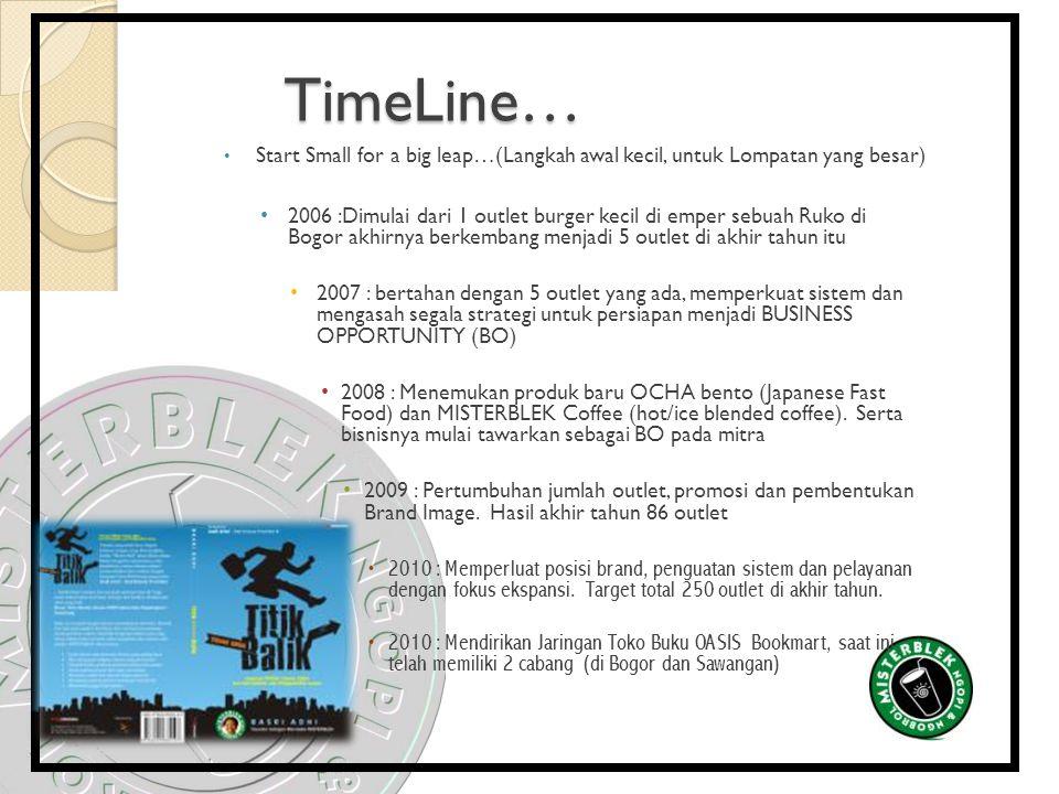 TimeLine… Start Small for a big leap…(Langkah awal kecil, untuk Lompatan yang besar) 2006 :Dimulai dari 1 outlet burger kecil di emper sebuah Ruko di