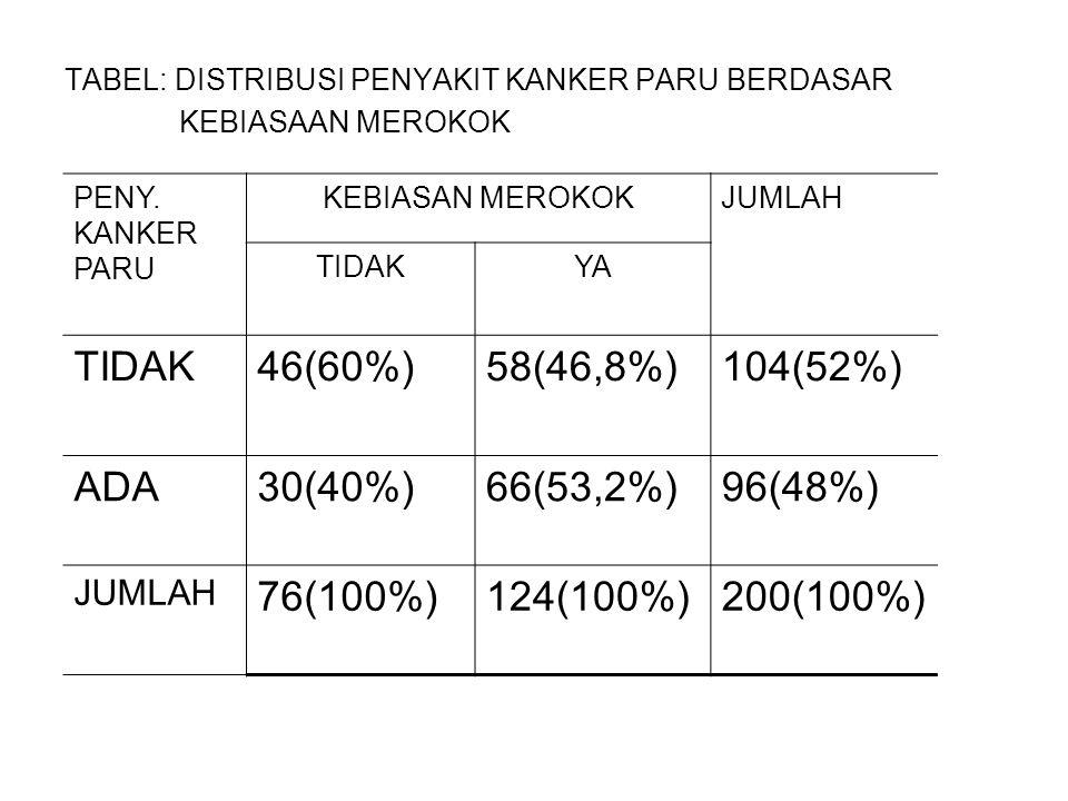 TABEL: DISTRIBUSI PENYAKIT KANKER PARU BERDASAR KEBIASAAN MEROKOK PENY. KANKER PARU KEBIASAN MEROKOKJUMLAH TIDAKYA TIDAK46(60%)58(46,8%)104(52%) ADA30