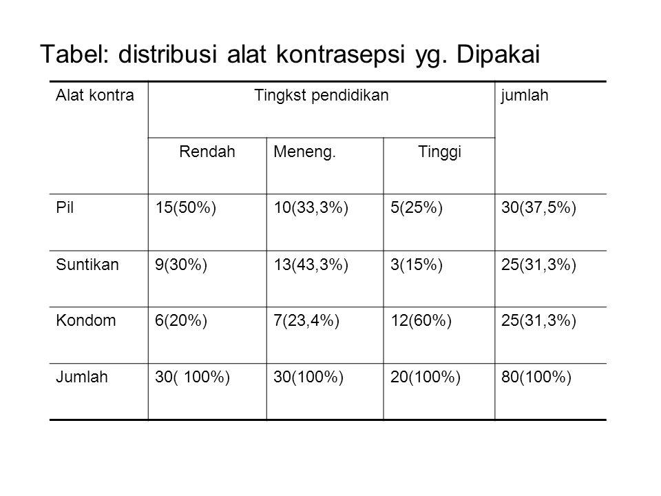 Tabel: distribusi alat kontrasepsi yg. Dipakai Alat kontraTingkst pendidikanjumlah RendahMeneng.Tinggi Pil15(50%)10(33,3%)5(25%)30(37,5%) Suntikan9(30