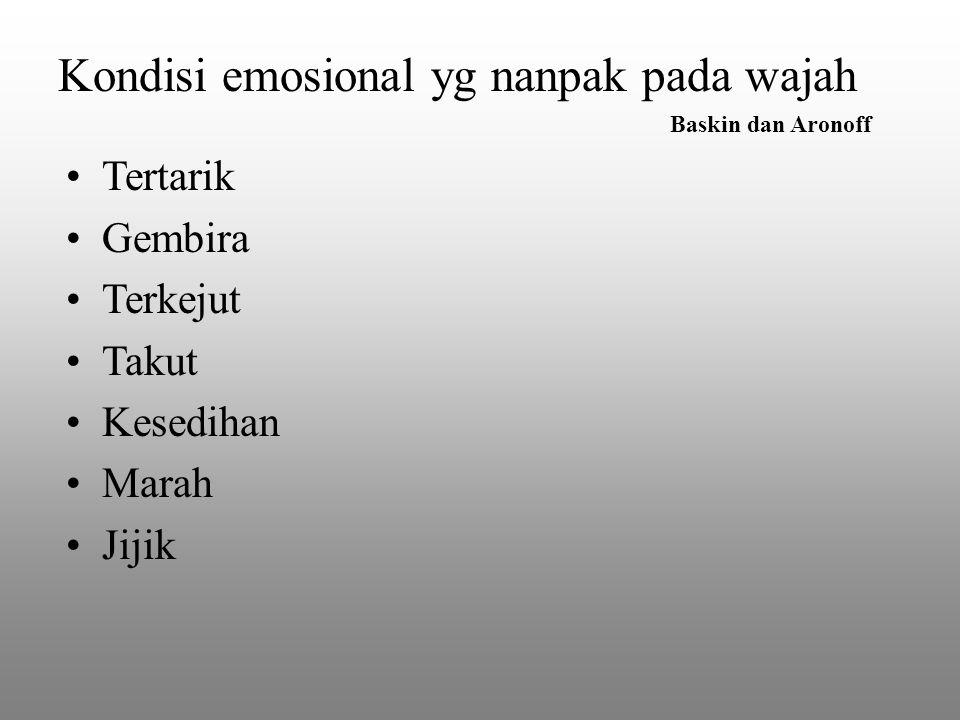 Kondisi emosional yg nanpak pada wajah Baskin dan Aronoff Tertarik Gembira Terkejut Takut Kesedihan Marah Jijik