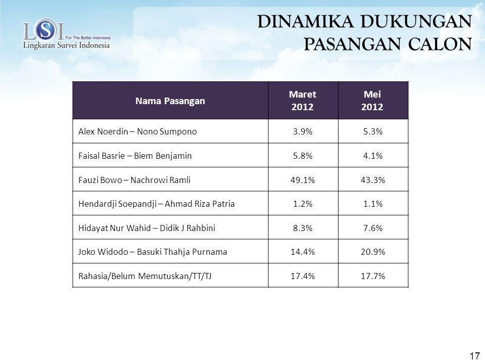 17 Nama Pasangan Maret 2012 Mei 2012 Alex Noerdin – Nono Sumpono3.9%5.3% Faisal Basrie – Biem Benjamin5.8%4.1% Fauzi Bowo – Nachrowi Ramli49.1%43.3% Hendardji Soepandji – Ahmad Riza Patria1.2%1.1% Hidayat Nur Wahid – Didik J Rahbini8.3%7.6% Joko Widodo – Basuki Thahja Purnama14.4%20.9% Rahasia/Belum Memutuskan/TT/TJ17.4%17.7% DINAMIKA DUKUNGAN PASANGAN CALON