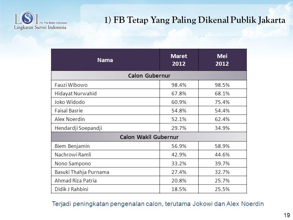 19 1) FB Tetap Yang Paling Dikenal Publik Jakarta Nama Maret 2012 Mei 2012 Calon Gubernur Fauzi Wibowo98.4%98.5% Hidayat Nurwahid67.8%68.1% Joko Widodo60.9%75.4% Faisal Basrie54.8%54.4% Alex Noerdin52.1%62.4% Hendardji Soepandji29.7%34.9% Calon Wakil Gubernur Biem Benjamin56.9%58.9% Nachrowi Ramli42.9%44.6% Nono Sampono33.2%39.7% Basuki Thahja Purnama27.4%32.7% Ahmad Riza Patria20.8%25.7% Didik J Rahbini18.5%25.5% Terjadi peningkatan pengenalan calon, terutama Jokowi dan Alex Noerdin