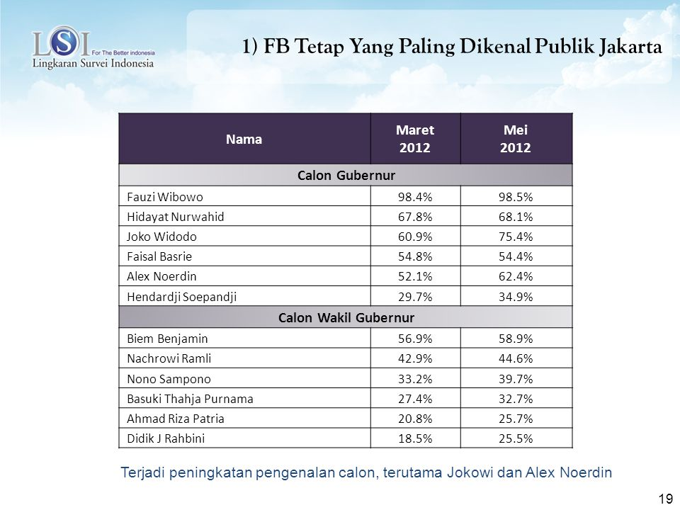 19 1) FB Tetap Yang Paling Dikenal Publik Jakarta Nama Maret 2012 Mei 2012 Calon Gubernur Fauzi Wibowo98.4%98.5% Hidayat Nurwahid67.8%68.1% Joko Widod