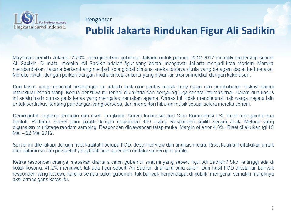 2 Mayoritas pemilih Jakarta, 75.6%, mengidealkan gubernur Jakarta untuk periode 2012-2017 memiliki leadership seperti Ali Sadikin. Di mata mereka, Ali