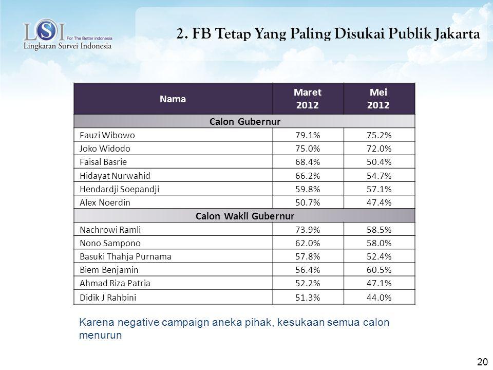 20 Nama Maret 2012 Mei 2012 Calon Gubernur Fauzi Wibowo79.1%75.2% Joko Widodo75.0%72.0% Faisal Basrie68.4%50.4% Hidayat Nurwahid66.2%54.7% Hendardji Soepandji59.8%57.1% Alex Noerdin50.7%47.4% Calon Wakil Gubernur Nachrowi Ramli73.9%58.5% Nono Sampono62.0%58.0% Basuki Thahja Purnama57.8%52.4% Biem Benjamin56.4%60.5% Ahmad Riza Patria52.2%47.1% Didik J Rahbini51.3%44.0% 2.