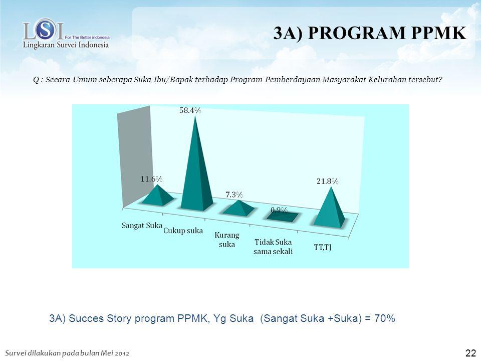22 3A) PROGRAM PPMK Q : Secara Umum seberapa Suka Ibu/Bapak terhadap Program Pemberdayaan Masyarakat Kelurahan tersebut? Survei dilakukan pada bulan M