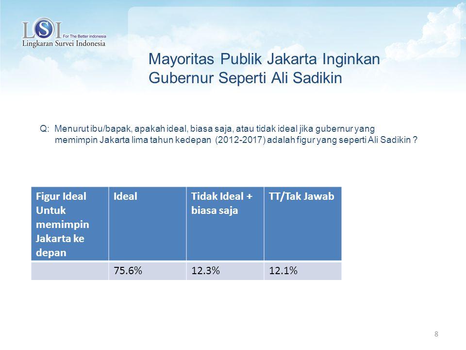 8 Figur Ideal Untuk memimpin Jakarta ke depan IdealTidak Ideal + biasa saja TT/Tak Jawab 75.6%12.3%12.1% Q: Menurut ibu/bapak, apakah ideal, biasa saja, atau tidak ideal jika gubernur yang memimpin Jakarta lima tahun kedepan (2012-2017) adalah figur yang seperti Ali Sadikin .