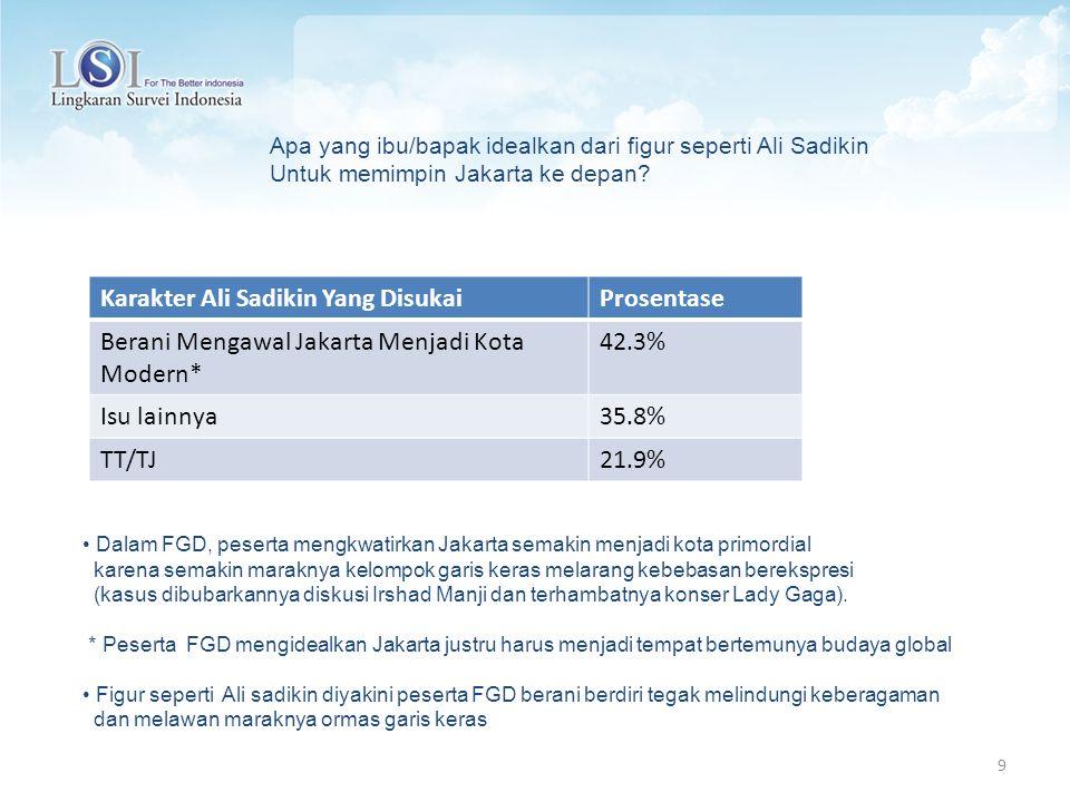 9 Apa yang ibu/bapak idealkan dari figur seperti Ali Sadikin Untuk memimpin Jakarta ke depan? Karakter Ali Sadikin Yang DisukaiProsentase Berani Menga