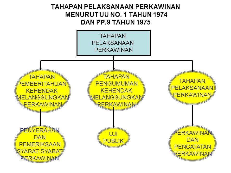 TAHAPAN PELAKSANAAN PERKAWINAN MENURUT UU NO. 1 TAHUN 1974 DAN PP.9 TAHUN 1975 TAHAPAN PELAKSANAAN PERKAWINAN TAHAPAN PEMBERITAHUAN KEHENDAK MELANGSUN