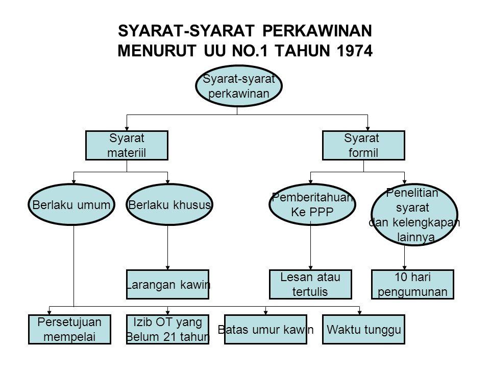 SYARAT-SYARAT PERKAWINAN MENURUT UU NO.1 TAHUN 1974 Syarat-syarat perkawinan Syarat materiil Syarat formil Pemberitahuan Ke PPP Penelitian syarat dan