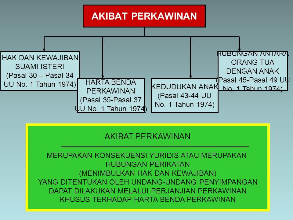 AKIBAT PERKAWINAN HAK DAN KEWAJIBAN SUAMI ISTERI (Pasal 30 – Pasal 34 UU No. 1 Tahun 1974) HARTA BENDA PERKAWINAN (Pasal 35-Pasal 37 UU No. 1 Tahun 19