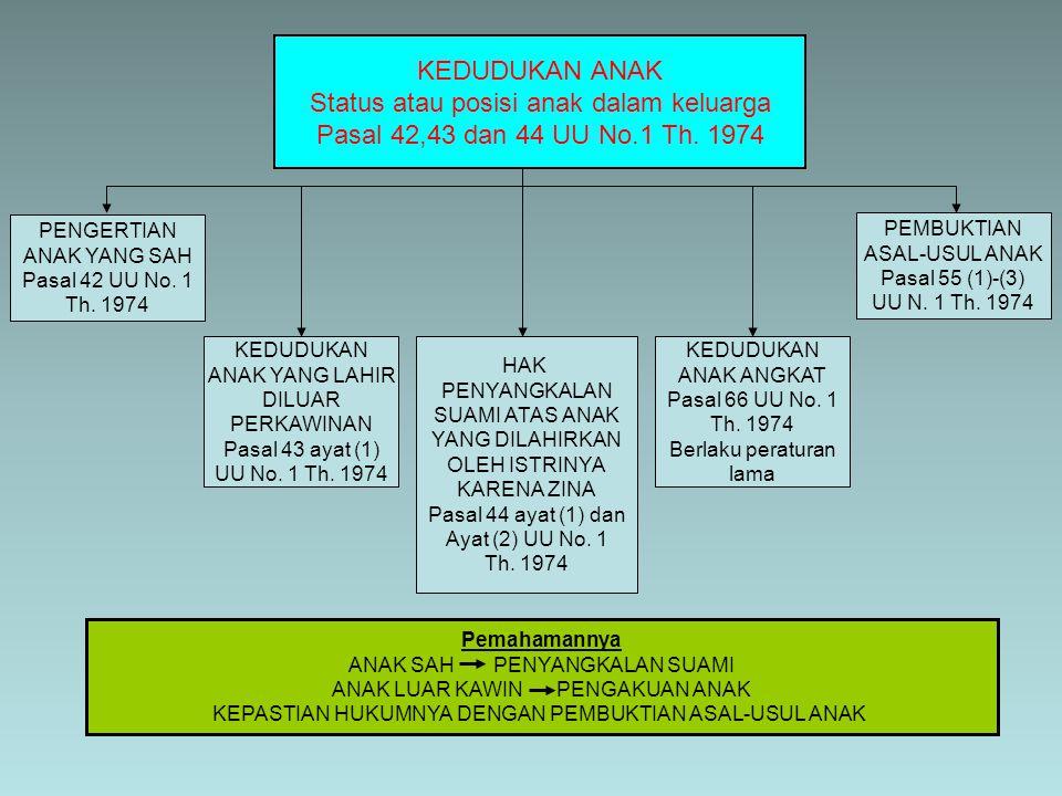KEDUDUKAN ANAK Status atau posisi anak dalam keluarga Pasal 42,43 dan 44 UU No.1 Th. 1974 PENGERTIAN ANAK YANG SAH Pasal 42 UU No. 1 Th. 1974 KEDUDUKA