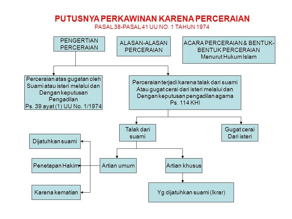 PUTUSNYA PERKAWINAN KARENA PERCERAIAN PASAL 38-PASAL 41 UU NO. 1 TAHUN 1974 PENGERTIAN PERCERAIAN ALASAN-ALASAN PERCERAIAN ACARA PERCERAIAN & BENTUK-