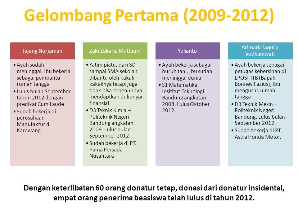 Gelombang Pertama (2009-2012) Jajang Nurjaman Ayah sudah meninggal, Ibu bekerja sebagai pembantu rumah tangga Lulus bulan September tahun 2012 dengan