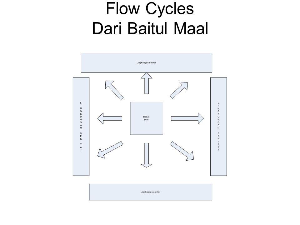 Flow Cycles Dari Baitul Maal