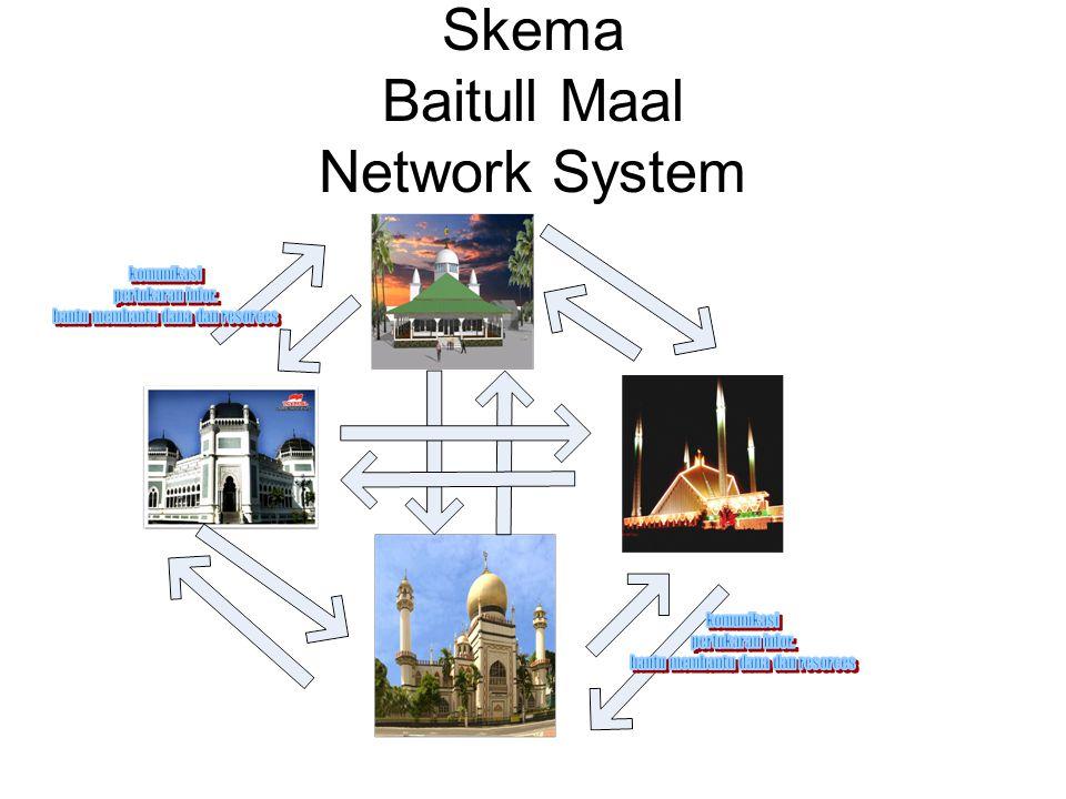 Baitull Maal Network System Jejaring Baitul Mall dapat membangun dana bergerak dan persatuan pendanaan untuk pemandirian umat Membangun kesatuan dan ukuwah Membangun sentra peradaban yang bergerak Mikro untuk makro