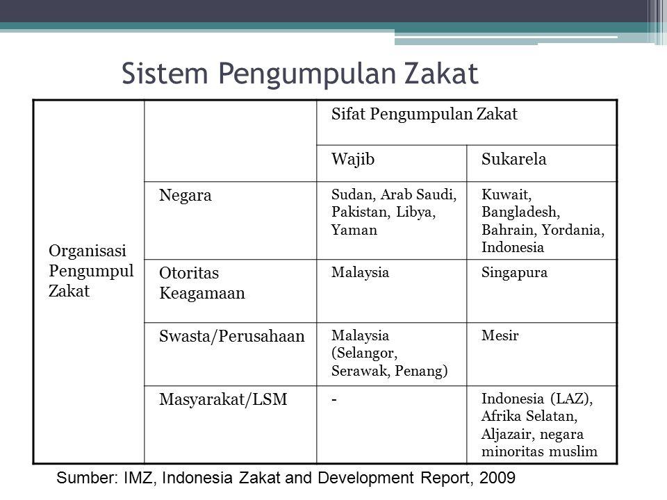 Sistem Pengumpulan Zakat Organisasi Pengumpul Zakat Sifat Pengumpulan Zakat WajibSukarela Negara Sudan, Arab Saudi, Pakistan, Libya, Yaman Kuwait, Ban
