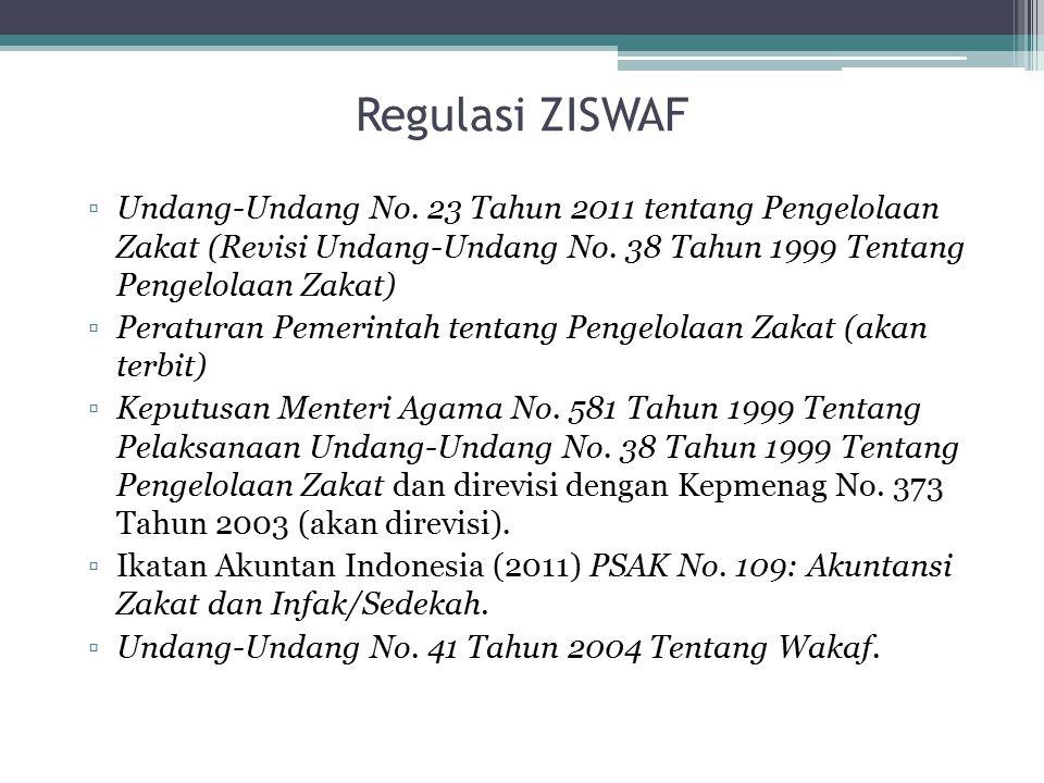 Regulasi ZISWAF ▫Undang-Undang No. 23 Tahun 2011 tentang Pengelolaan Zakat (Revisi Undang-Undang No. 38 Tahun 1999 Tentang Pengelolaan Zakat) ▫Peratur