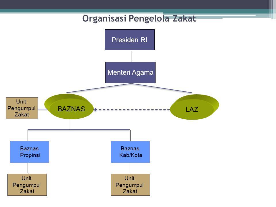 Organisasi Pengelola Zakat Presiden RI BAZNAS LAZ Unit Pengumpul Zakat Menteri Agama Baznas Propinsi Baznas Kab/Kota Unit Pengumpul Zakat Unit Pengump