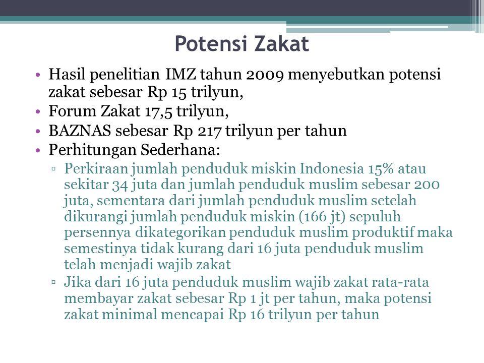 Potensi Zakat Hasil penelitian IMZ tahun 2009 menyebutkan potensi zakat sebesar Rp 15 trilyun, Forum Zakat 17,5 trilyun, BAZNAS sebesar Rp 217 trilyun