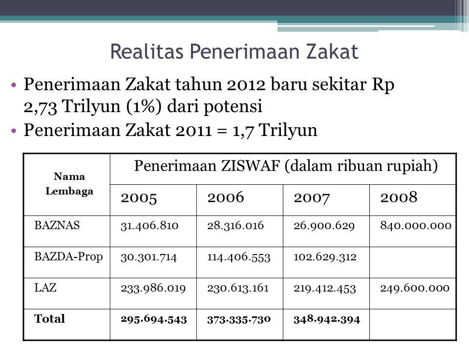 Realitas Penerimaan Zakat Penerimaan Zakat tahun 2012 baru sekitar Rp 2,73 Trilyun (1%) dari potensi Penerimaan Zakat 2011 = 1,7 Trilyun Nama Lembaga