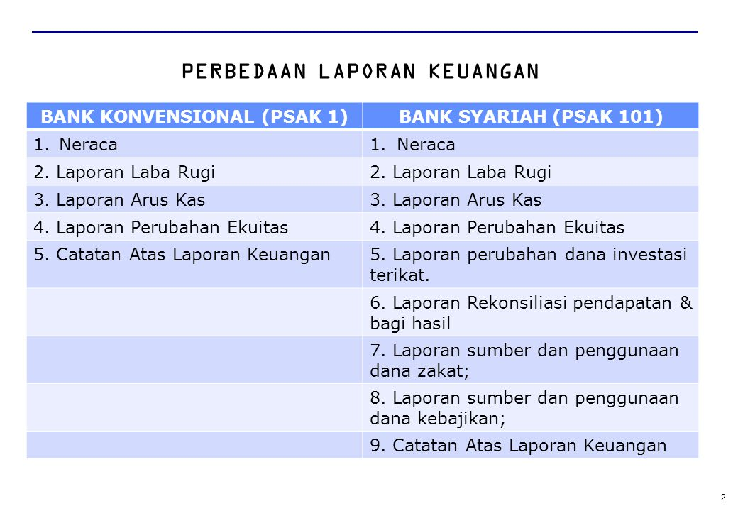 12 NERACA BANK SYARIAH