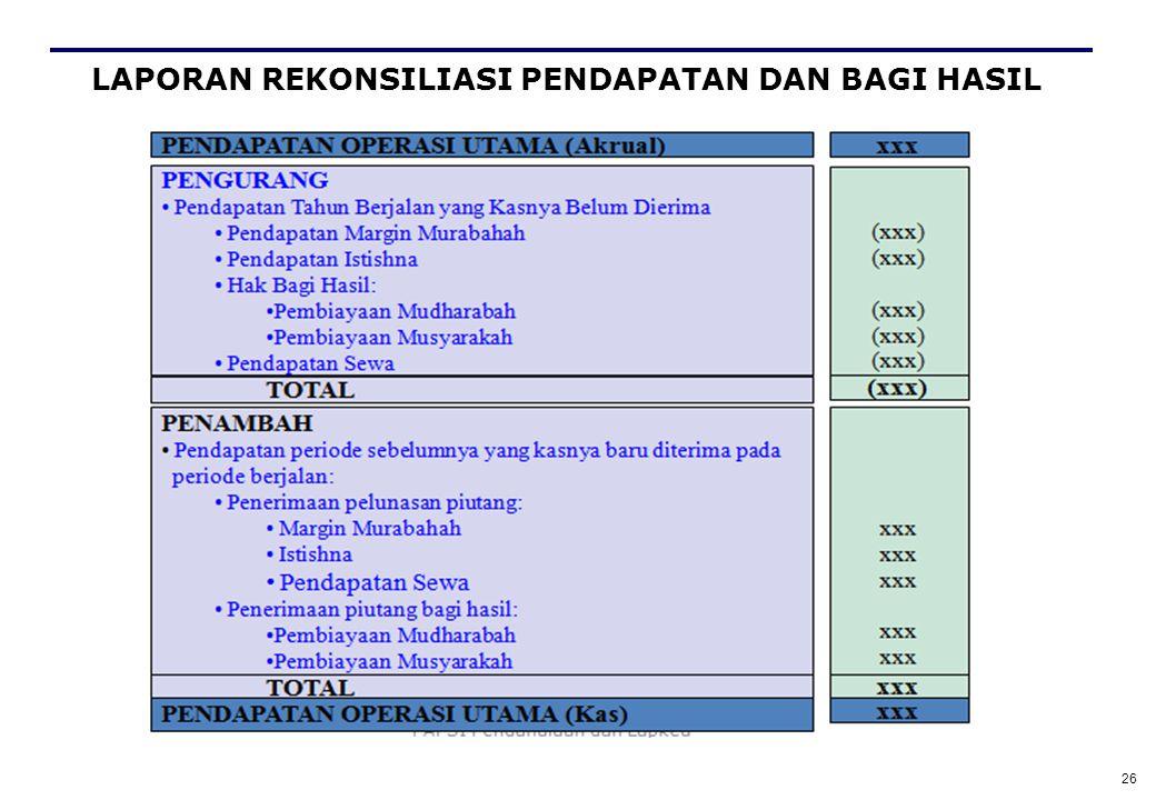 25 HUBUNGAN NERACA & LABA RUGI (ACCRUAL BASIS) LAPORAN L/R NERACA Pendapatan Beban-beban AKTIVA PRODUKTIF INVESTASI TIDAK TERIKAT Equity Laba/rugi Hak Pihak Ketiga Atas Bagi Hasil ITT Tabel Distribusi Pendapatan Revenue Sharing Pembayaran Bagi Hasil (-/-) (=/=) Pendapatan opr lain (+/+) Cash Basis (aliran kas masuk) Accrual Basis (baru pengakuan) REK.