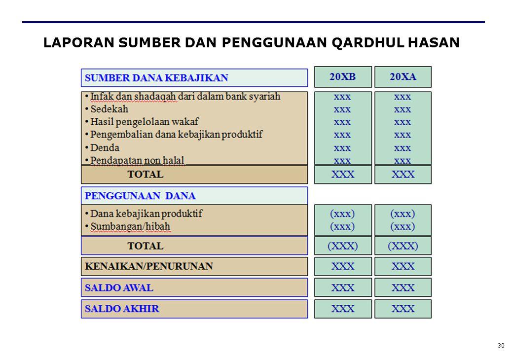 29 Laporan Sumber dan Penggunaan Dana Qardhul Hasan o Unsur dasar: sumber, penggunaan, dan saldo dana.