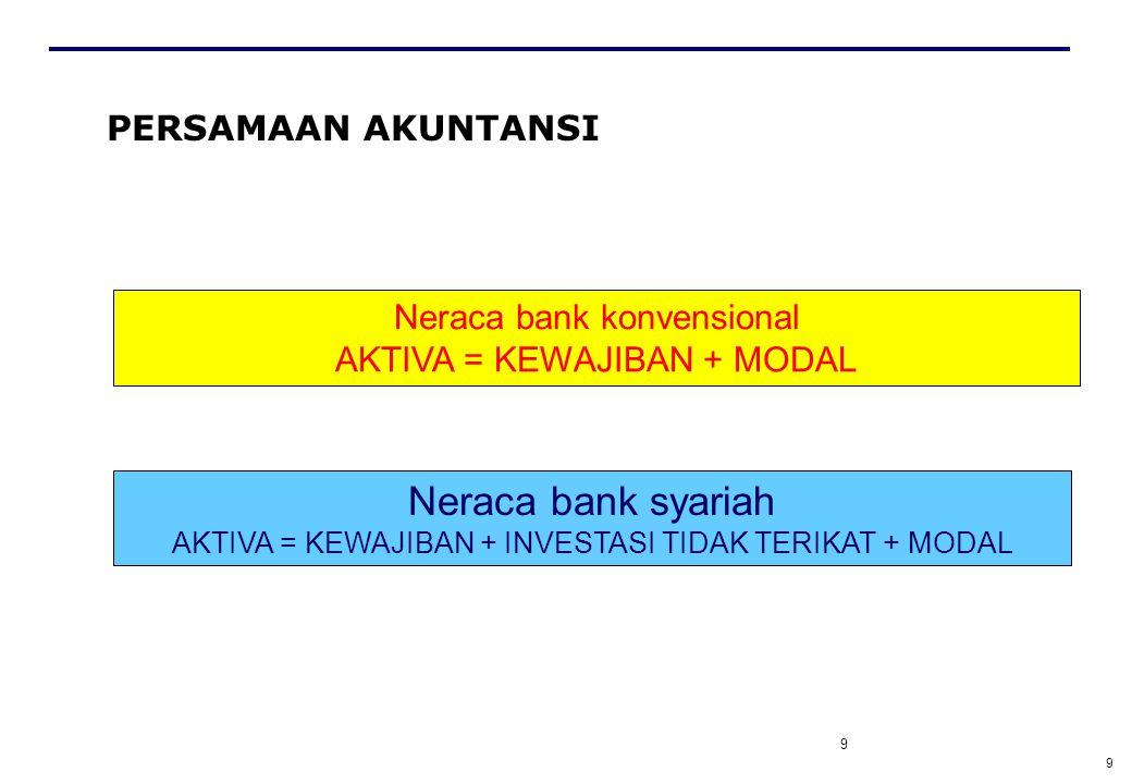 9 PERSAMAAN AKUNTANSI 9 Neraca bank konvensional AKTIVA = KEWAJIBAN + MODAL Neraca bank syariah AKTIVA = KEWAJIBAN + INVESTASI TIDAK TERIKAT + MODAL
