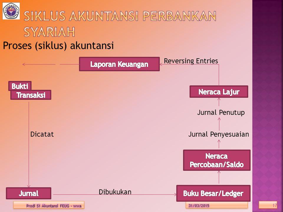 Proses (siklus) akuntansi Reversing Entries Jurnal Penutup Dicatat Jurnal Penyesuaian Dibukukan 17