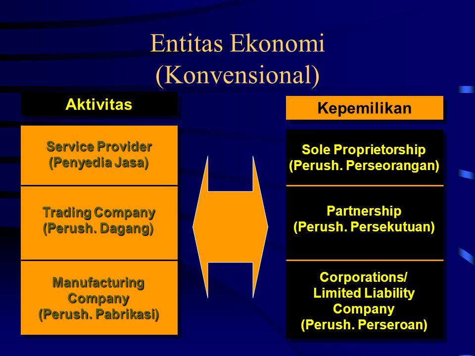 Entitas Ekonomi (Konvensional) Aktivitas Service Provider (Penyedia Jasa) Trading Company (Perush. Dagang) ManufacturingCompany (Perush. Pabrikasi) Ke