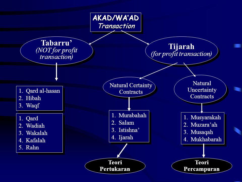 AKAD/WA'ADTransactionAKAD/WA'ADTransaction Tabarru' (NOT for profit transaction) Tijarah (for profit transaction) 1.Qard al-hasan 2.Hibah 3.Waqf 1.Qar