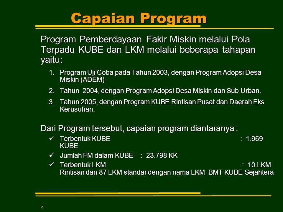 Capaian Program Program Pemberdayaan Fakir Miskin melalui Pola Terpadu KUBE dan LKM melalui beberapa tahapan yaitu: 1.Program Uji Coba pada Tahun 2003