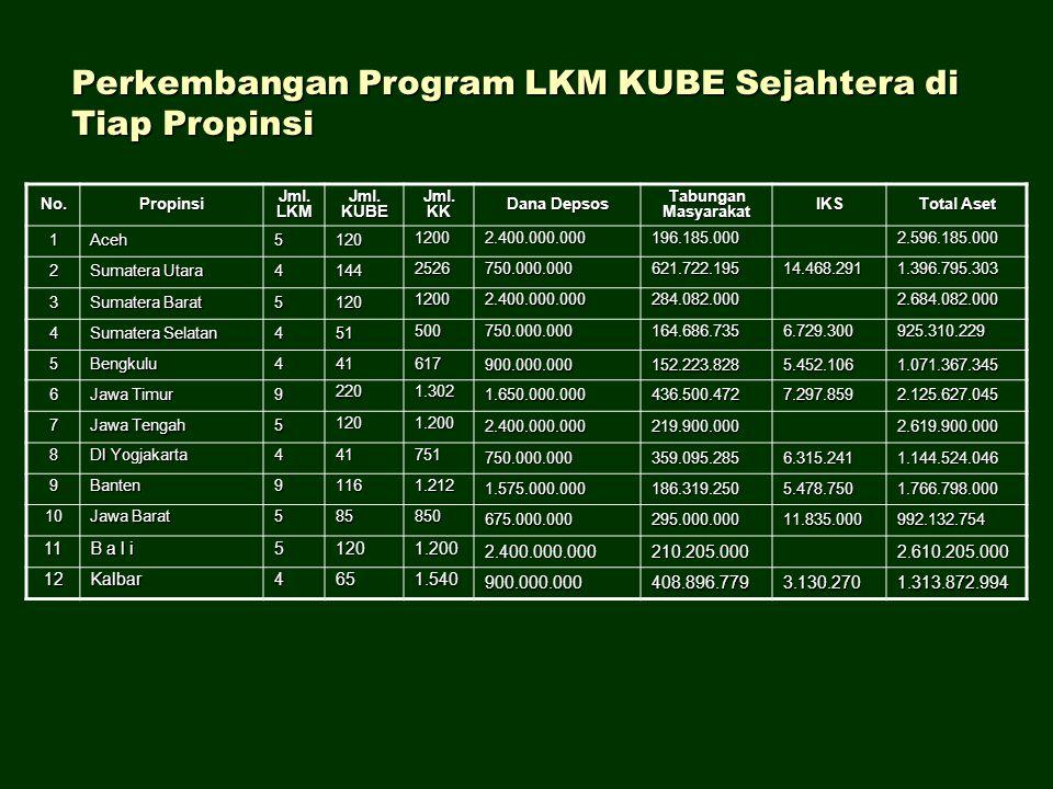 Perkembangan Program LKM KUBE Sejahtera di Tiap Propinsi No.Propinsi Jml. LKM Jml. KUBE Jml. KK Dana Depsos TabunganMasyarakatIKS Total Aset 1Aceh5120