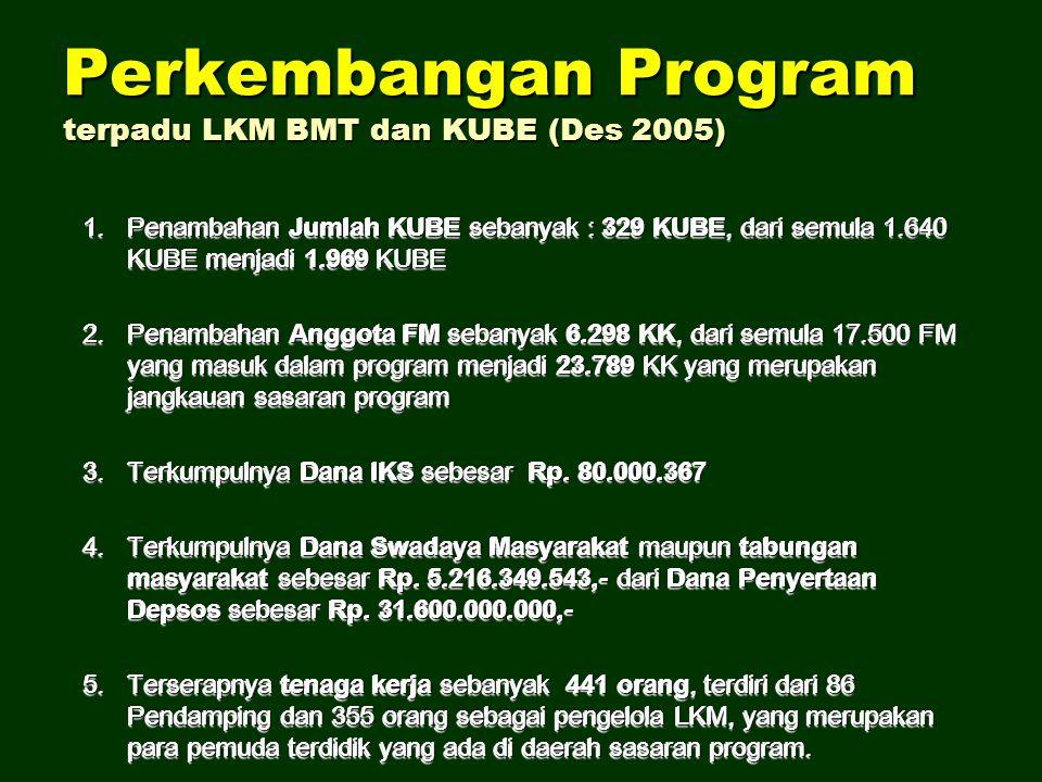 Perkembangan Program terpadu LKM BMT dan KUBE (Des 2005) 1.Penambahan Jumlah KUBE sebanyak : 329 KUBE, dari semula 1.640 KUBE menjadi 1.969 KUBE 2.Pen