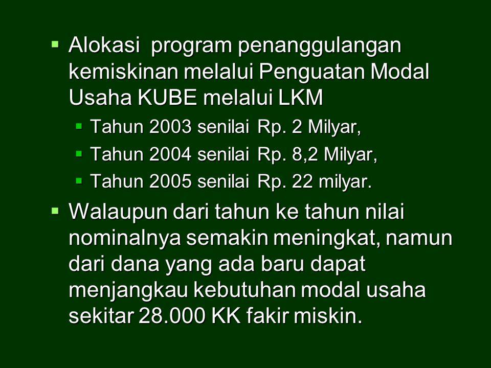 Alokasi program penanggulangan kemiskinan melalui Penguatan Modal Usaha KUBE melalui LKM  Tahun 2003 senilai Rp. 2 Milyar,  Tahun 2004 senilai Rp.