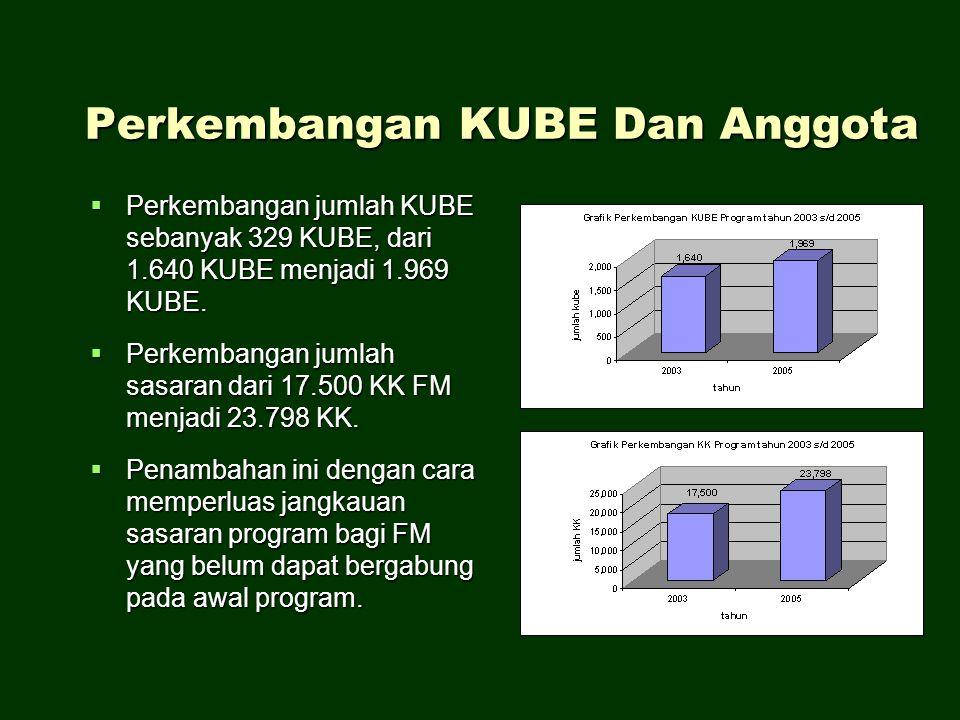 Perkembangan KUBE Dan Anggota  Perkembangan jumlah KUBE sebanyak 329 KUBE, dari 1.640 KUBE menjadi 1.969 KUBE.  Perkembangan jumlah sasaran dari 17.