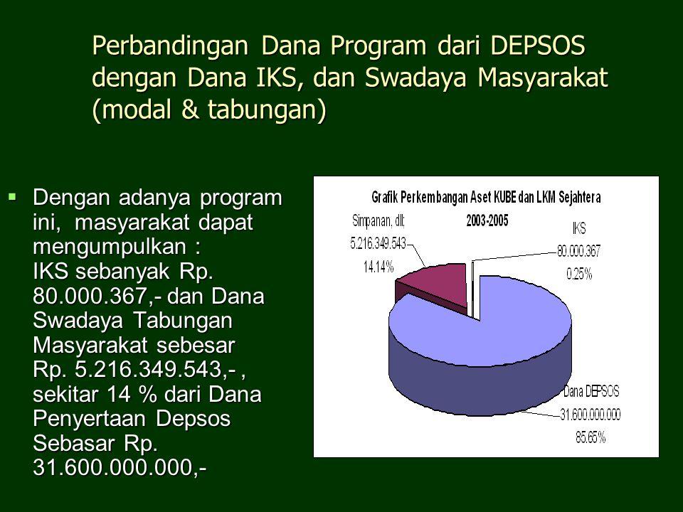 Perbandingan Dana Program dari DEPSOS dengan Dana IKS, dan Swadaya Masyarakat (modal & tabungan)  Dengan adanya program ini, masyarakat dapat mengump