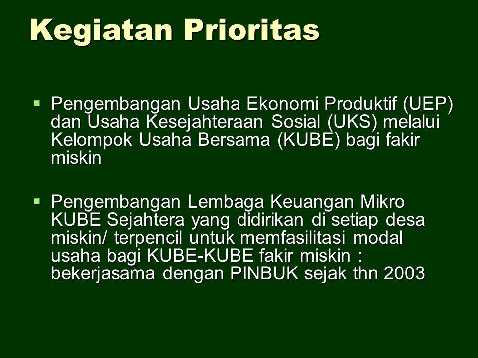 Kegiatan Prioritas  Pengembangan Usaha Ekonomi Produktif (UEP) dan Usaha Kesejahteraan Sosial (UKS) melalui Kelompok Usaha Bersama (KUBE) bagi fakir